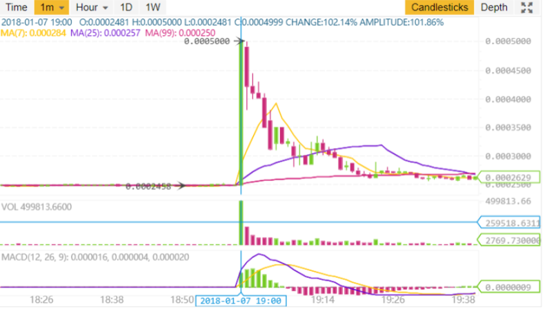 How To Buy Binance With Bitcoin Crypto Pump And Dump Group